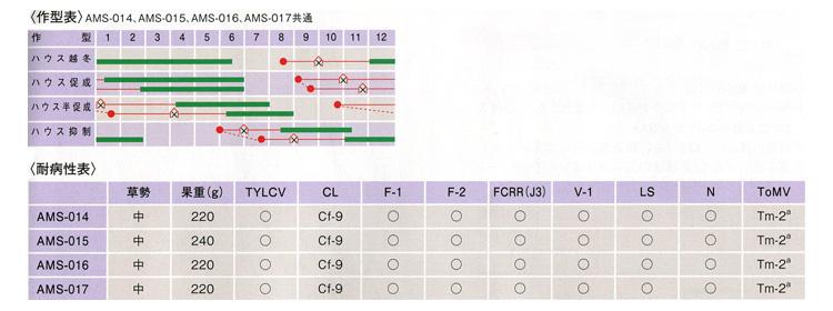 AMS-014~AMS-017用作型表