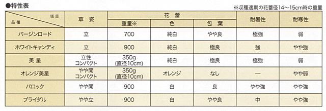 カリフラワー特性表