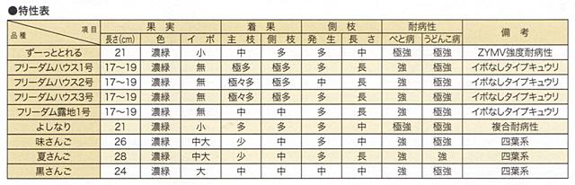 キュウリ特性表