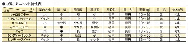 中玉・ミニトマト特性表